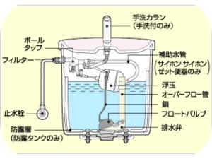 トラブル時に役立つ!トイレタンクの構造